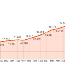 Datos sobre el aborto
